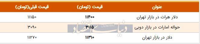 قیمت دلار در بازار امروز تهران ۱۳۹۸/۰۶/۲۵