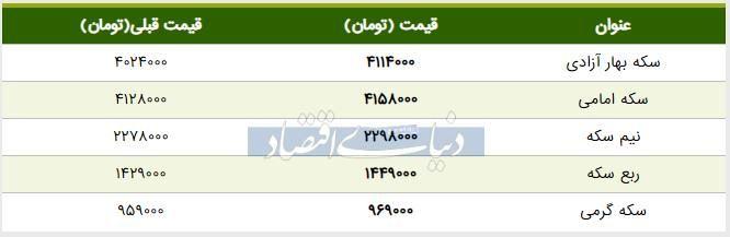 قیمت سکه امروز ۱۳۹۸/۰۴/۳۰ | افزایش ادامهدار قیمت