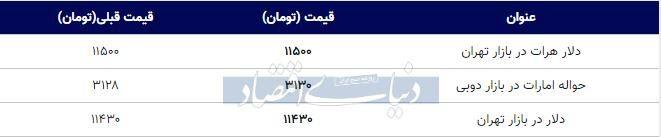 قیمت دلار در بازار امروز تهران ۱۳۹۸/۰۷/۲۵