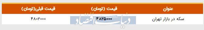 قیمت سکه در بازار امروز تهران ۱۳۹۸/۰۳/۰۵