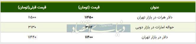 قیمت دلار در بازار امروز تهران ۱۳۹۸/۰۷/۲۲| افت قیمت