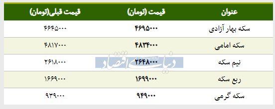 قیمت سکه امروز ۱۳۹۸/۰۱/۲۶ | افزایش قیمت سکه امامی