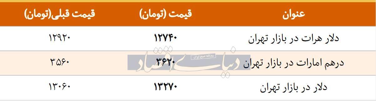 قیمت دلار در بازار امروز تهران ۱۳۹۷/۱۲/۲۳ | بازگشت دلار به مسیر صعودی